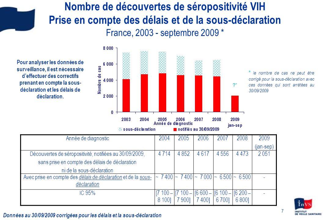 Nombre de découvertes de séropositivité VIH Prise en compte des délais et de la sous-déclaration France, 2003 - septembre 2009 *