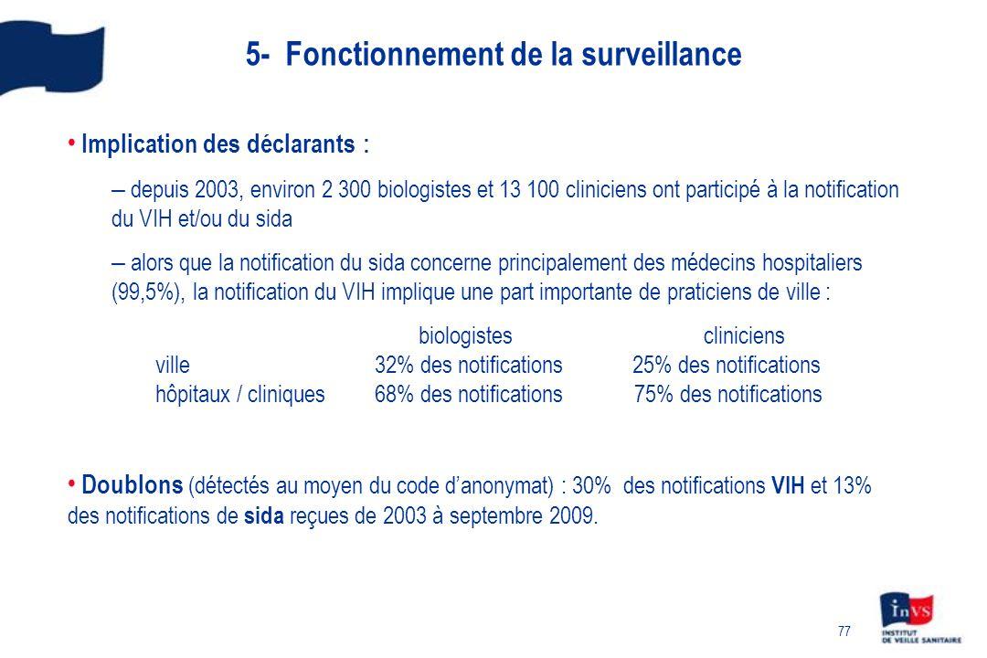 5- Fonctionnement de la surveillance