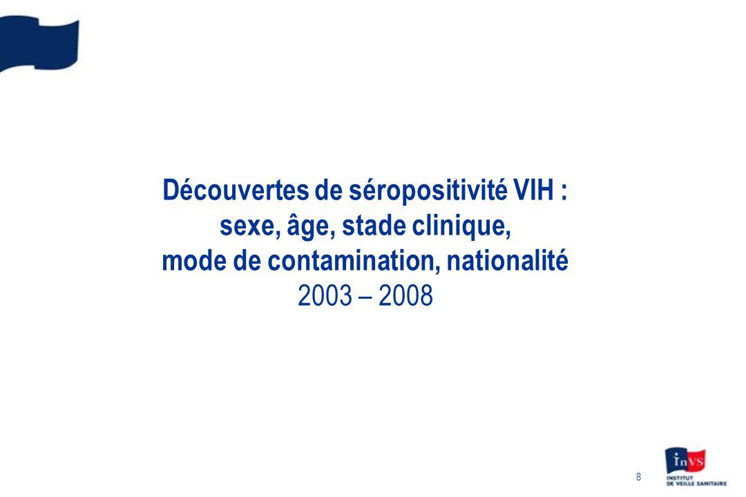 Découvertes de séropositivité VIH : sexe, âge, stade clinique, mode de contamination, nationalité 2003 – 2008