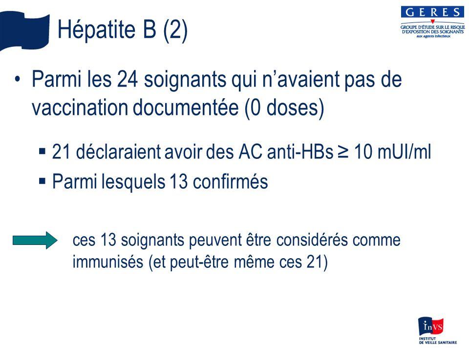 Hépatite B (2) Parmi les 24 soignants qui n'avaient pas de vaccination documentée (0 doses) 21 déclaraient avoir des AC anti-HBs ≥ 10 mUI/ml.
