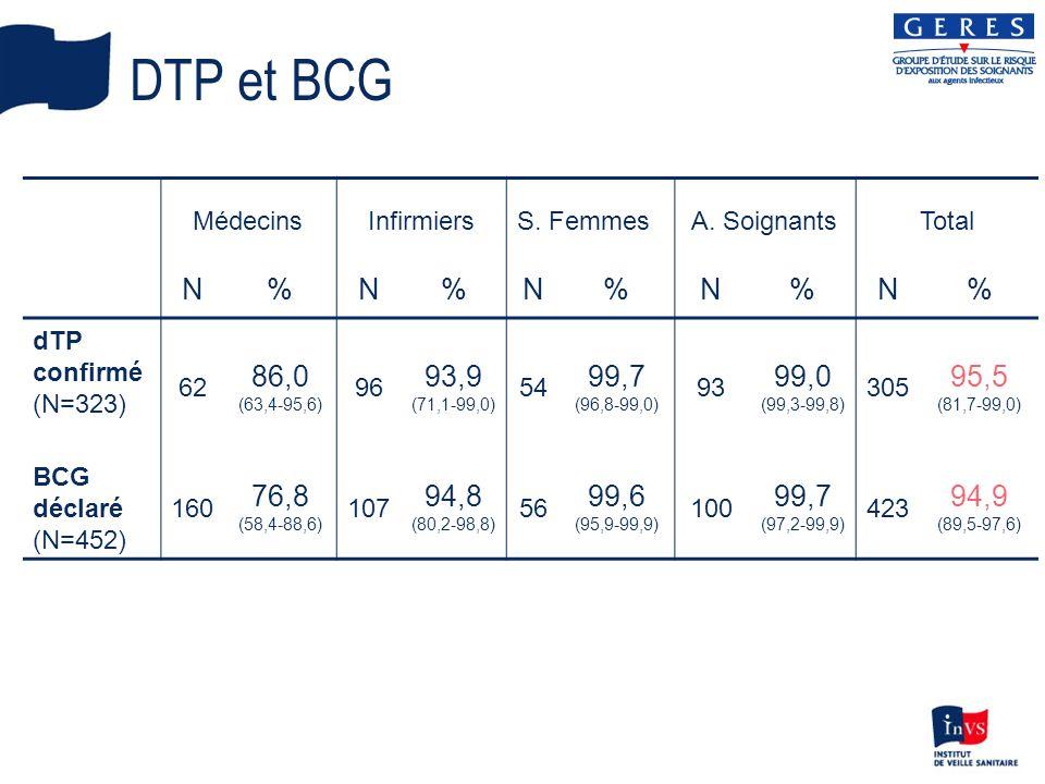 DTP et BCG Médecins. Infirmiers. S. Femmes. A. Soignants. Total. N. % dTP. confirmé. (N=323)