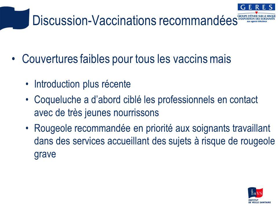 Discussion-Vaccinations recommandées