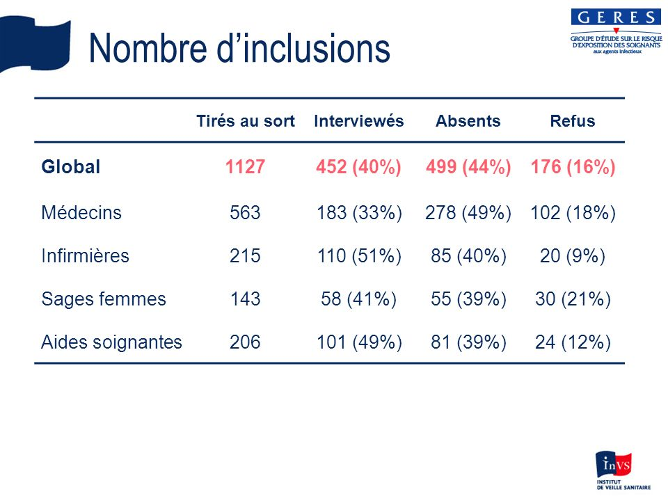 Nombre d'inclusions Global 1127 452 (40%) 499 (44%) 176 (16%) Médecins