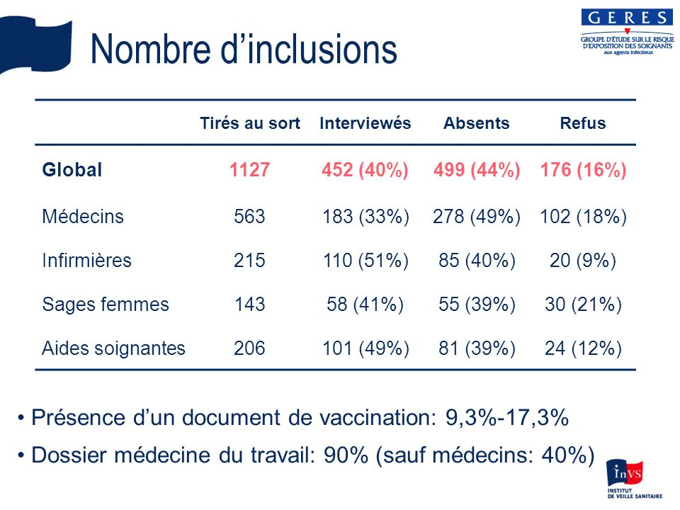 Nombre d'inclusions Présence d'un document de vaccination: 9,3%-17,3%
