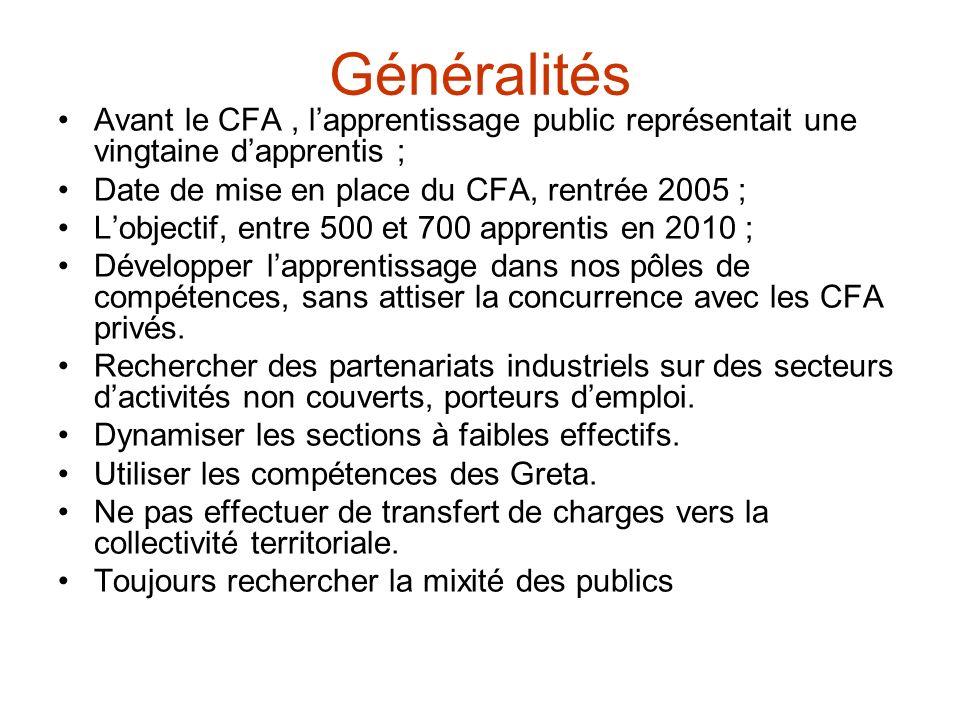 Généralités Avant le CFA , l'apprentissage public représentait une vingtaine d'apprentis ; Date de mise en place du CFA, rentrée 2005 ;