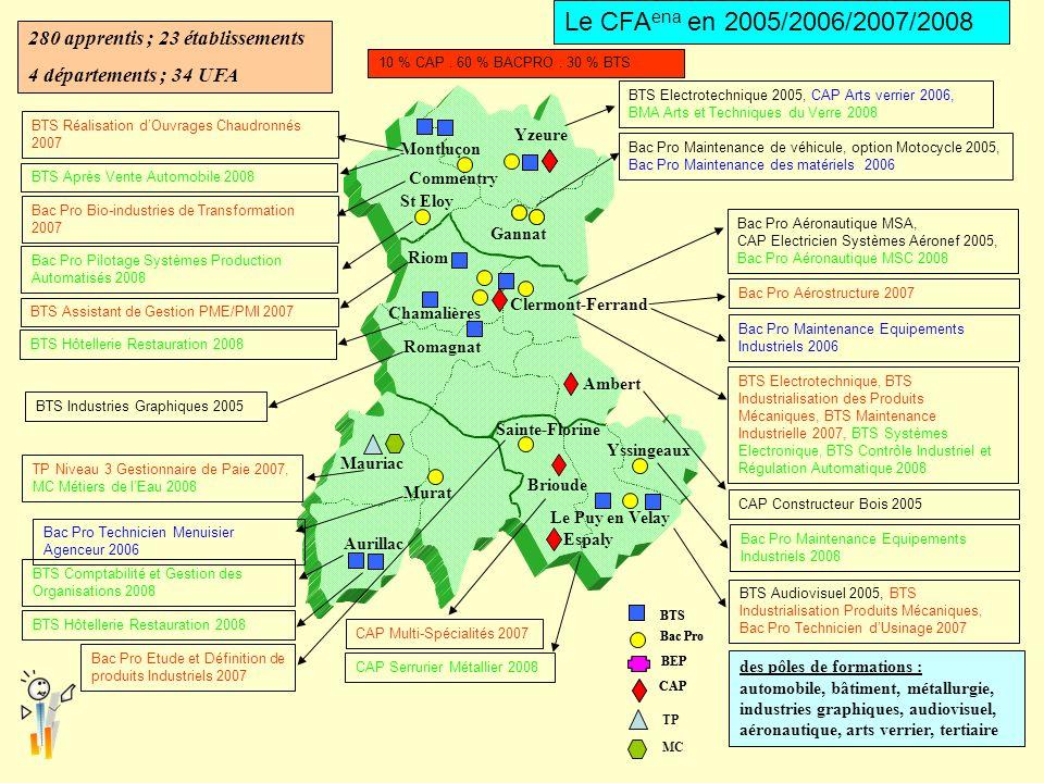 Le CFAena en 2005/2006/2007/2008 280 apprentis ; 23 établissements