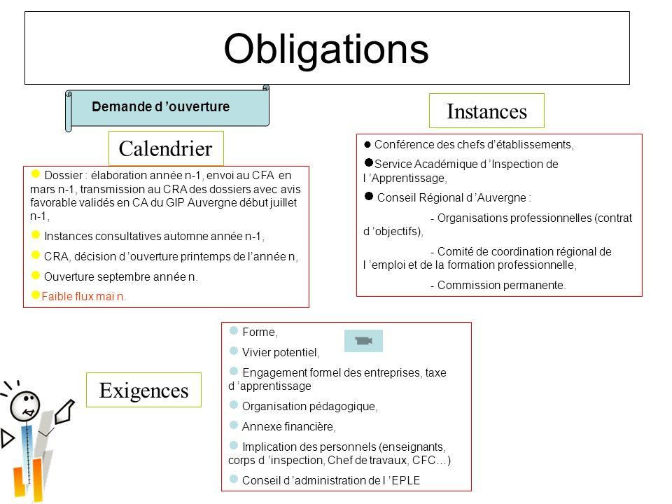 Obligations Instances Calendrier Exigences Demande d 'ouverture