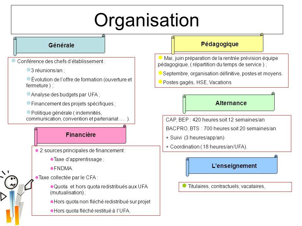 Organisation Pédagogique Générale Alternance Financière L'enseignement