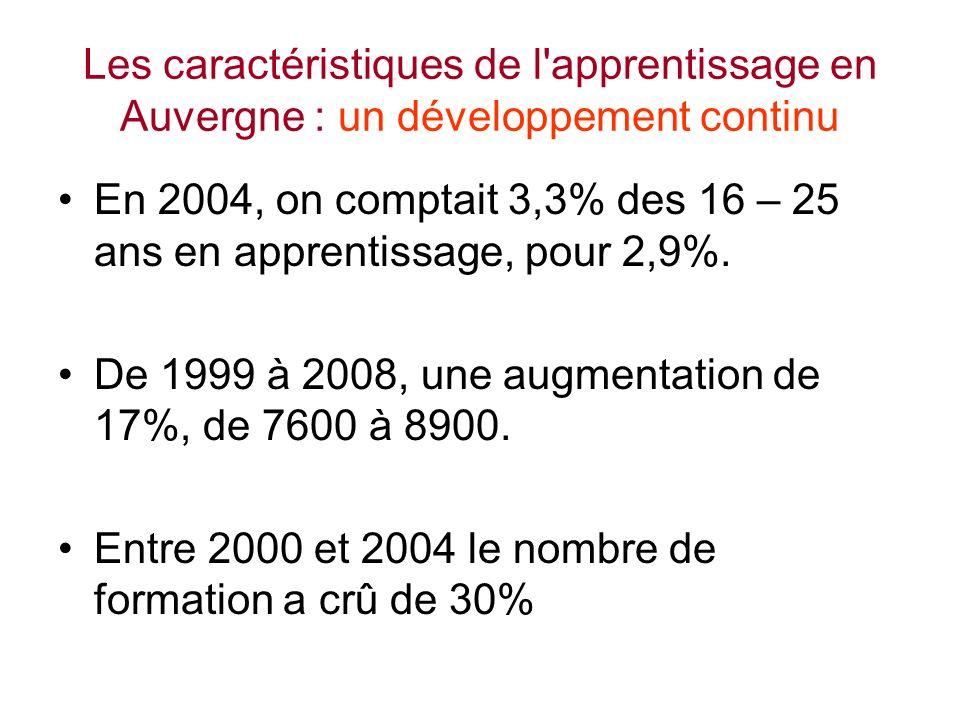 Les caractéristiques de l apprentissage en Auvergne : un développement continu