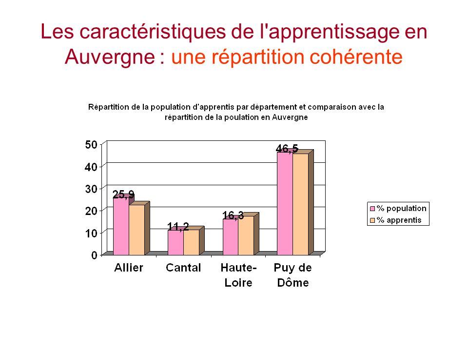 Les caractéristiques de l apprentissage en Auvergne : une répartition cohérente