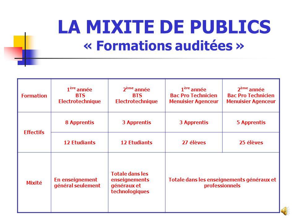 LA MIXITE DE PUBLICS « Formations auditées »