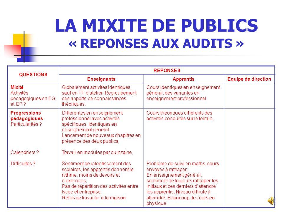 LA MIXITE DE PUBLICS « REPONSES AUX AUDITS »