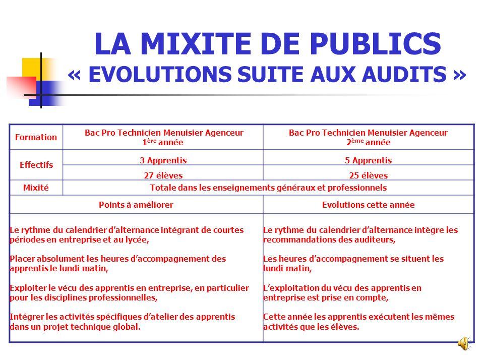 LA MIXITE DE PUBLICS « EVOLUTIONS SUITE AUX AUDITS »