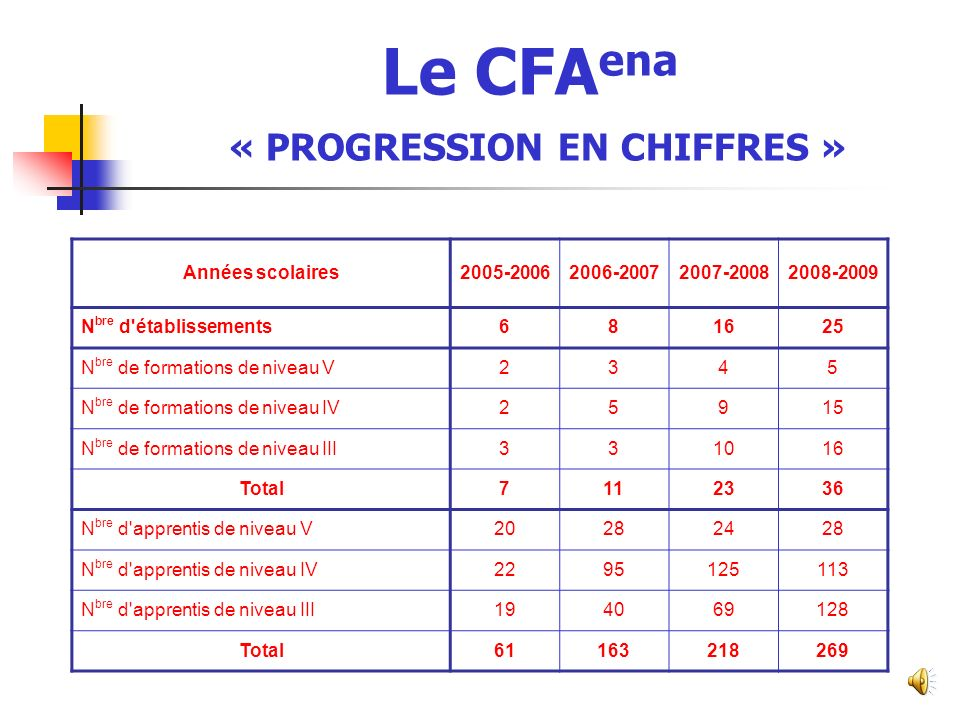 Le CFAena « PROGRESSION EN CHIFFRES »