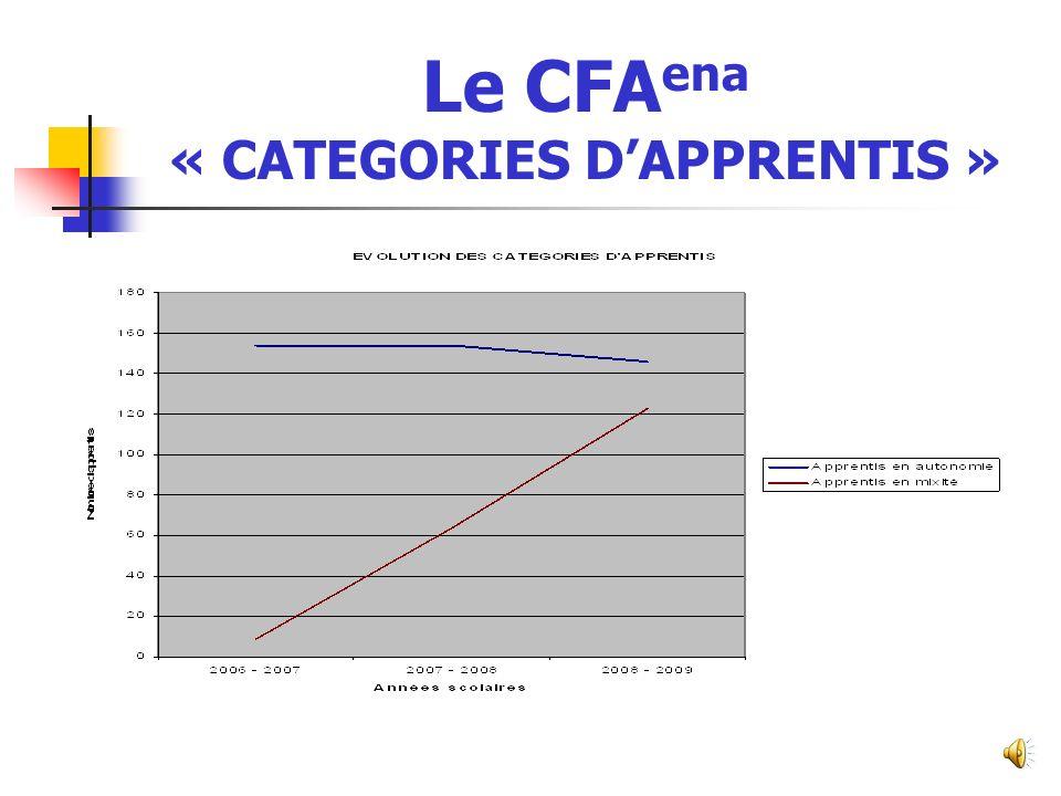 Le CFAena « CATEGORIES D'APPRENTIS »
