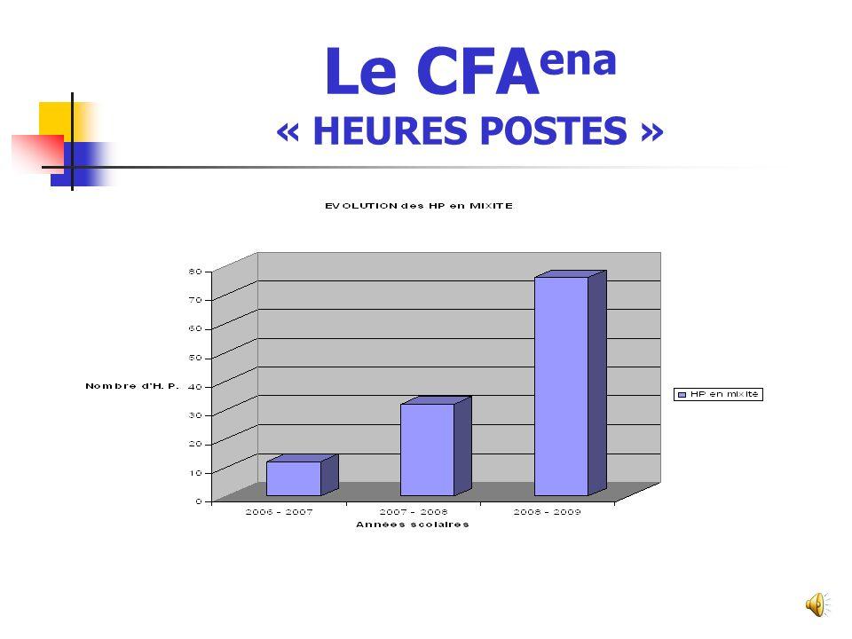 Le CFAena « HEURES POSTES »