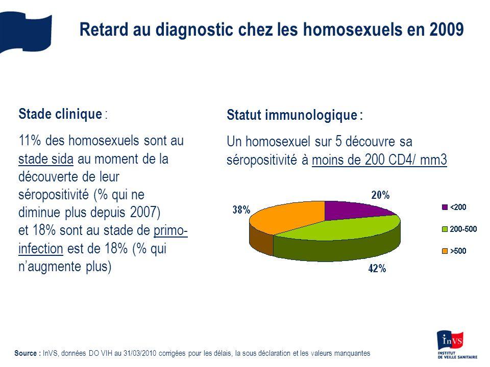 Retard au diagnostic chez les homosexuels en 2009