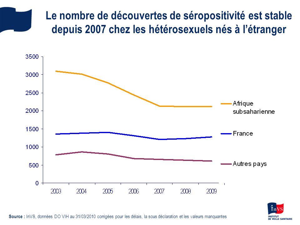 Le nombre de découvertes de séropositivité est stable depuis 2007 chez les hétérosexuels nés à l'étranger