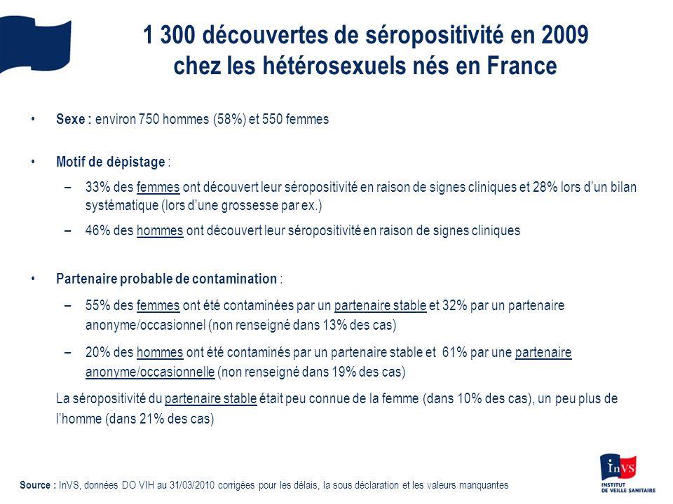1 300 découvertes de séropositivité en 2009 chez les hétérosexuels nés en France