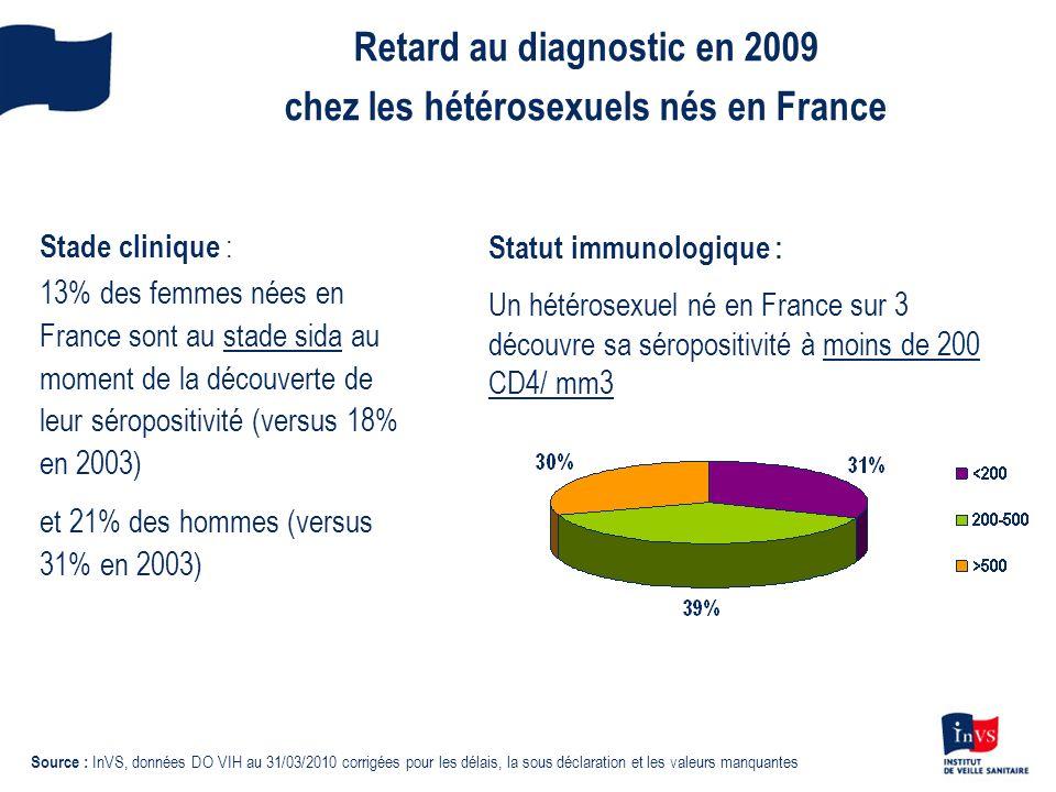 Retard au diagnostic en 2009 chez les hétérosexuels nés en France