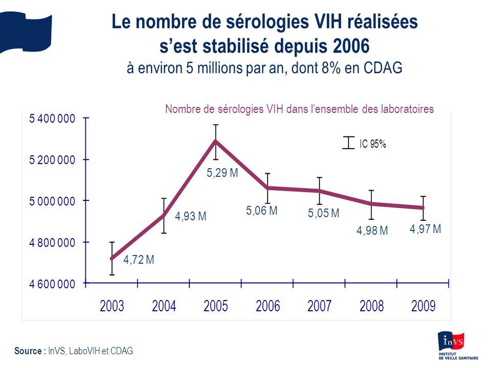Le nombre de sérologies VIH réalisées s'est stabilisé depuis 2006 à environ 5 millions par an, dont 8% en CDAG