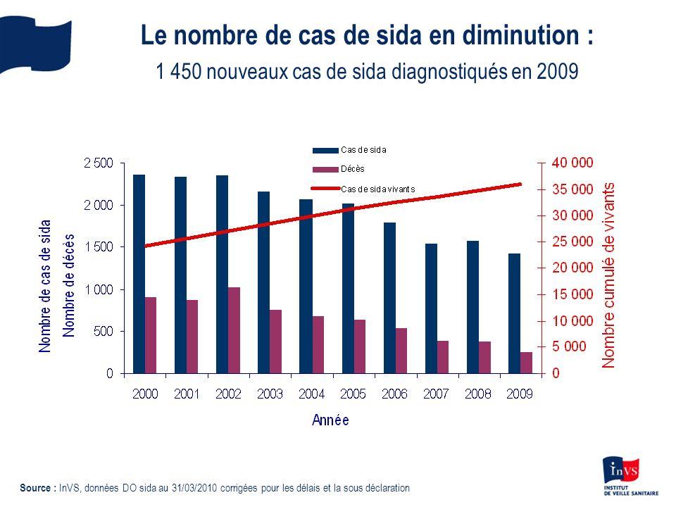 Le nombre de cas de sida en diminution : 1 450 nouveaux cas de sida diagnostiqués en 2009