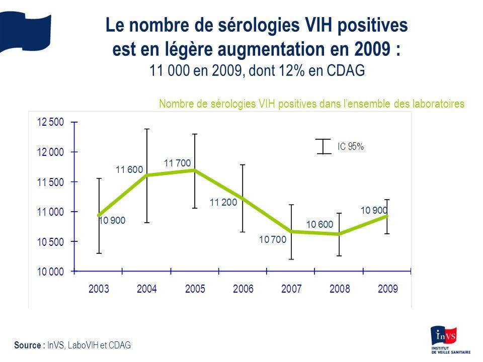 Le nombre de sérologies VIH positives est en légère augmentation en 2009 : 11 000 en 2009, dont 12% en CDAG