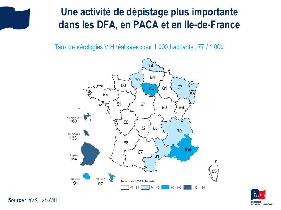 Une activité de dépistage plus importante dans les DFA, en PACA et en Ile-de-France