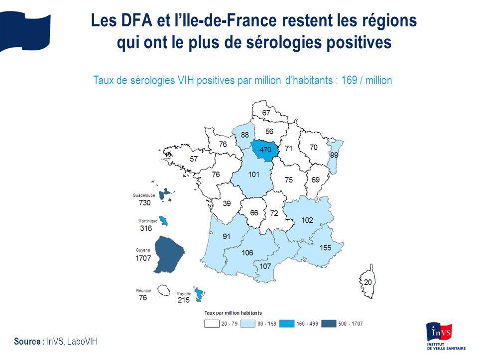 Les DFA et l'Ile-de-France restent les régions qui ont le plus de sérologies positives