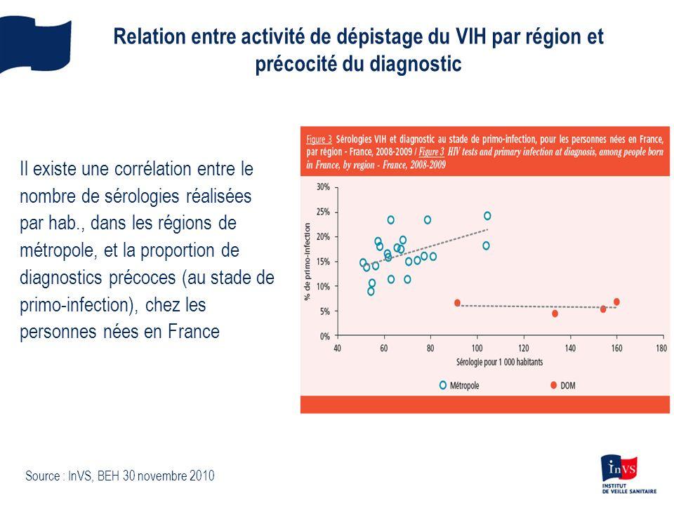Relation entre activité de dépistage du VIH par région et précocité du diagnostic
