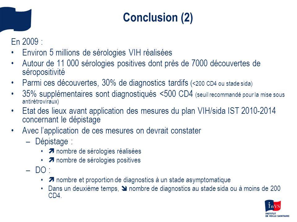 Conclusion (2) En 2009 : Environ 5 millions de sérologies VIH réalisées.