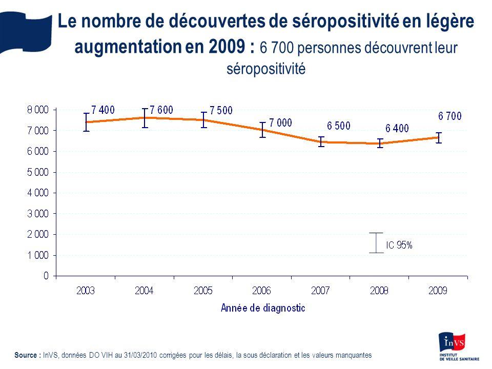 Le nombre de découvertes de séropositivité en légère augmentation en 2009 : 6 700 personnes découvrent leur séropositivité