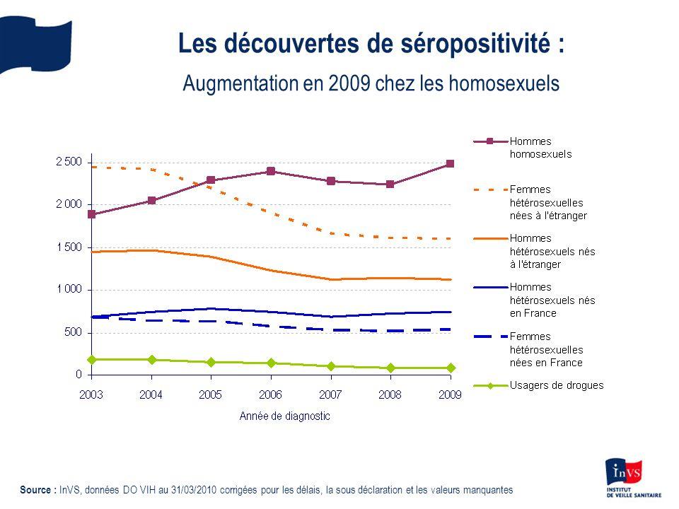 Les découvertes de séropositivité : Augmentation en 2009 chez les homosexuels