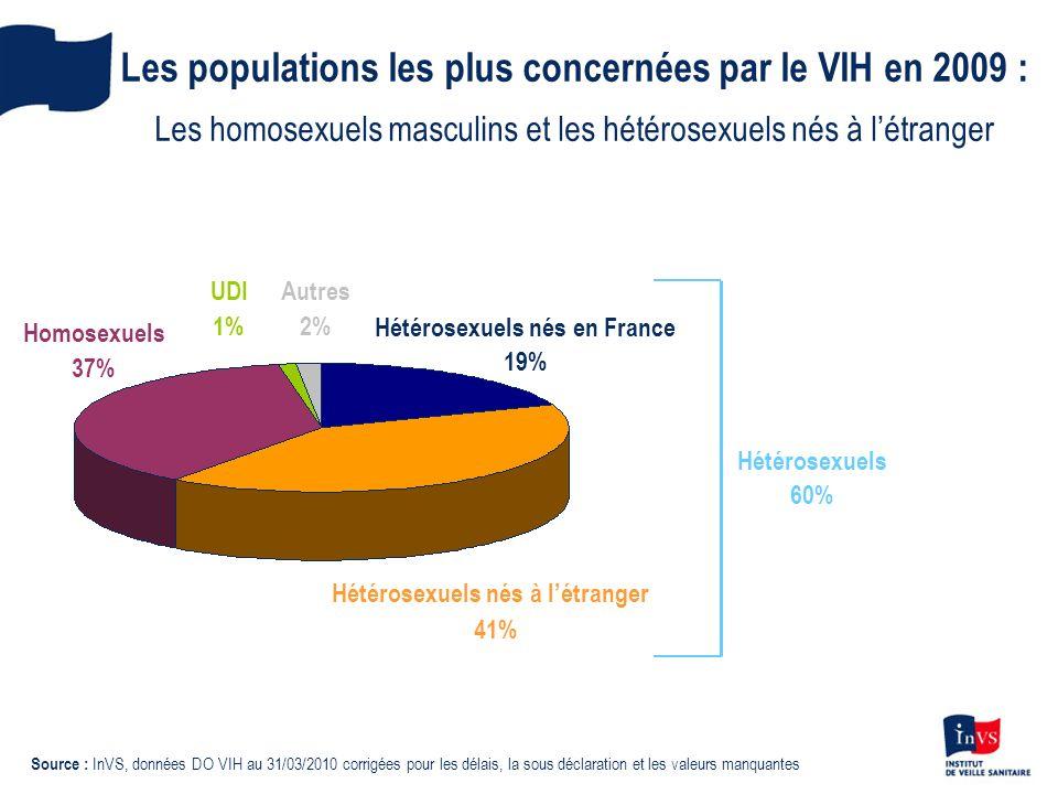 Hétérosexuels nés en France