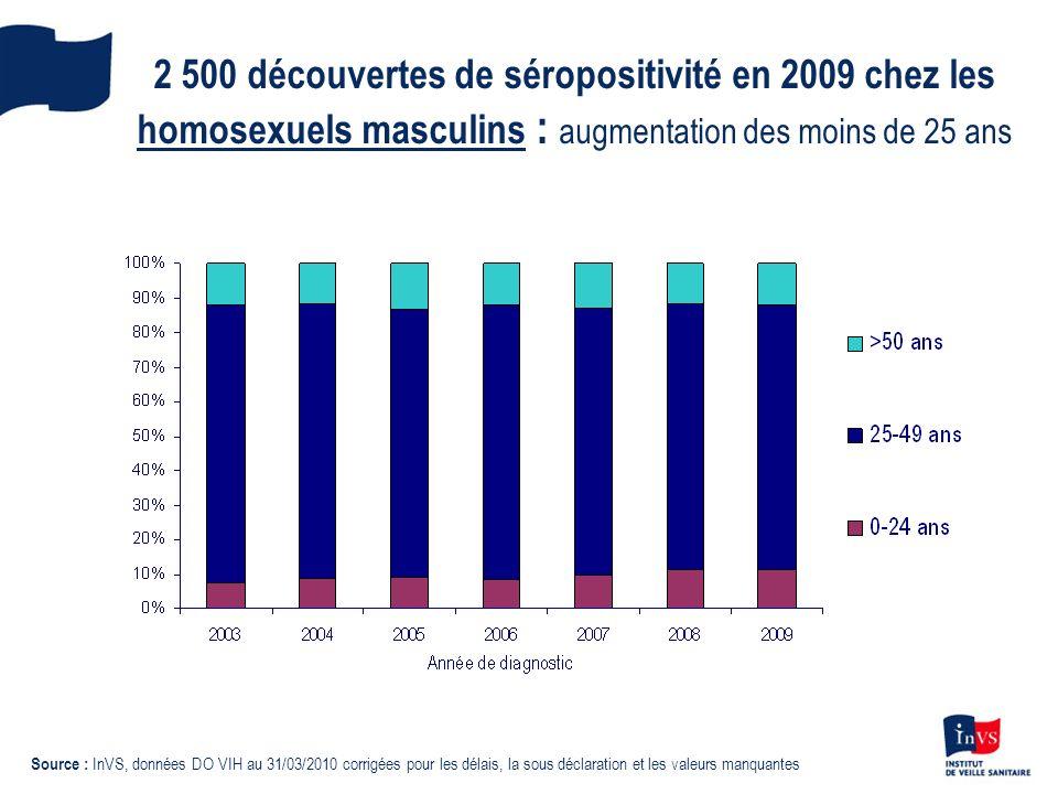 2 500 découvertes de séropositivité en 2009 chez les homosexuels masculins : augmentation des moins de 25 ans