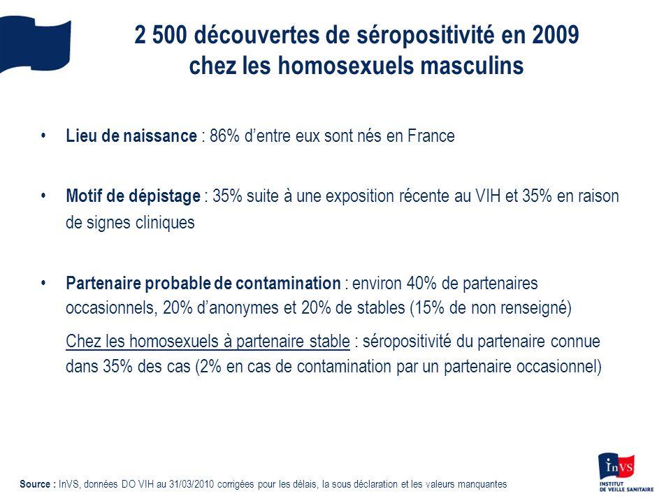 2 500 découvertes de séropositivité en 2009 chez les homosexuels masculins