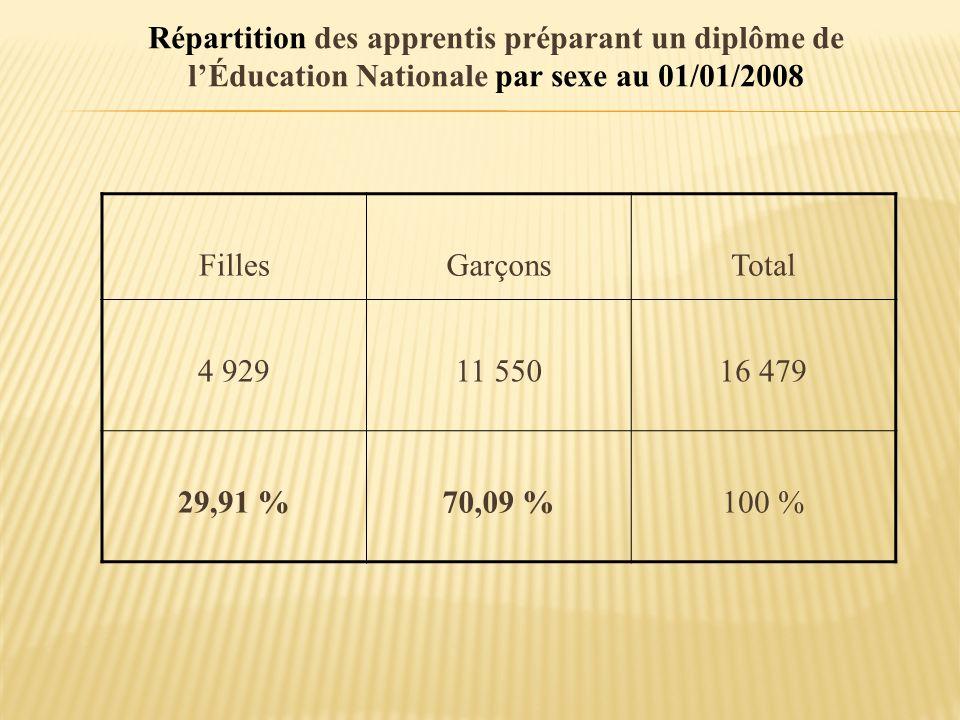 Répartition des apprentis préparant un diplôme de l'Éducation Nationale par sexe au 01/01/2008