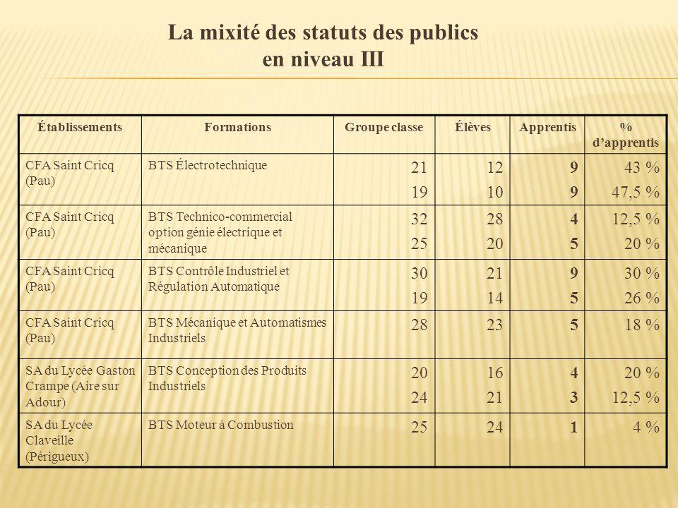 La mixité des statuts des publics en niveau III