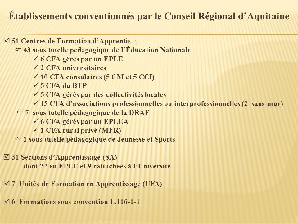 Établissements conventionnés par le Conseil Régional d'Aquitaine