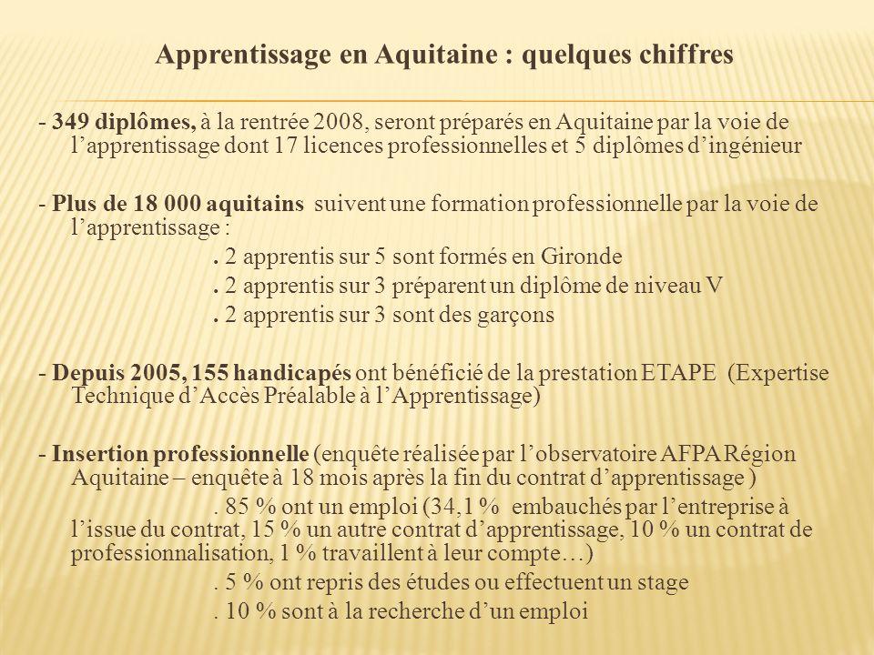 Apprentissage en Aquitaine : quelques chiffres