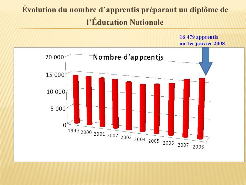 Évolution du nombre d'apprentis préparant un diplôme de l'Éducation Nationale