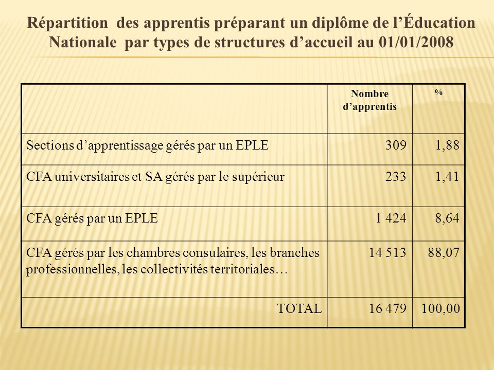 Répartition des apprentis préparant un diplôme de l'Éducation Nationale par types de structures d'accueil au 01/01/2008