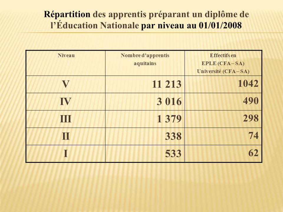 Répartition des apprentis préparant un diplôme de l'Éducation Nationale par niveau au 01/01/2008