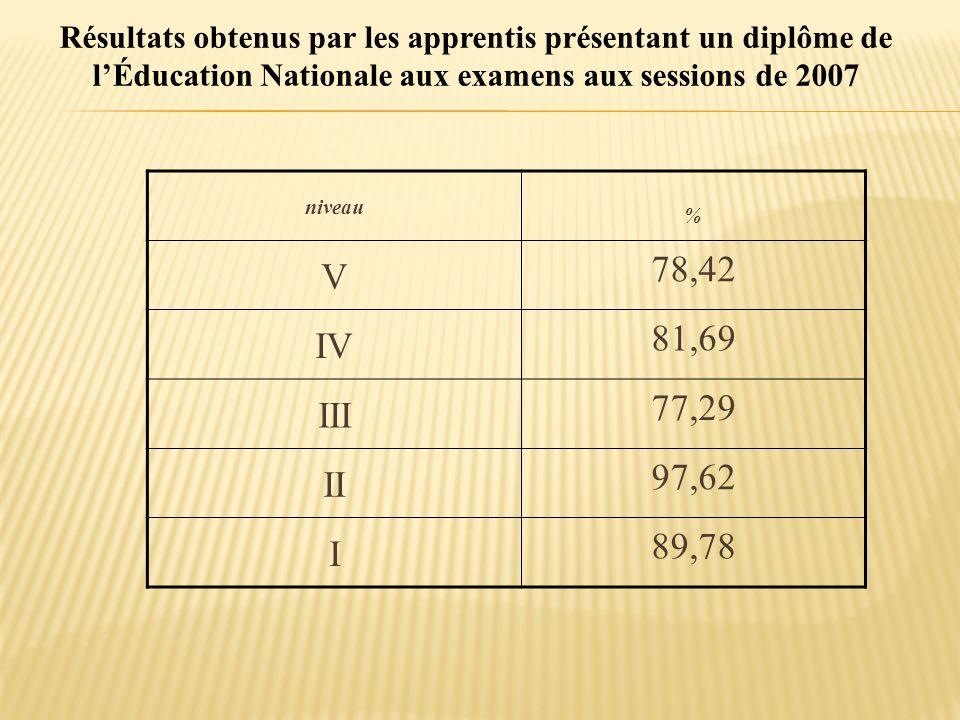Résultats obtenus par les apprentis présentant un diplôme de l'Éducation Nationale aux examens aux sessions de 2007