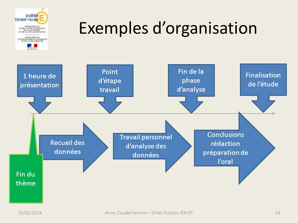 Exemples d'organisation