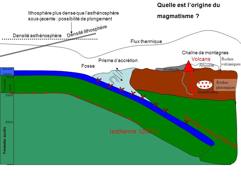 Quelle est l'origine du magmatisme