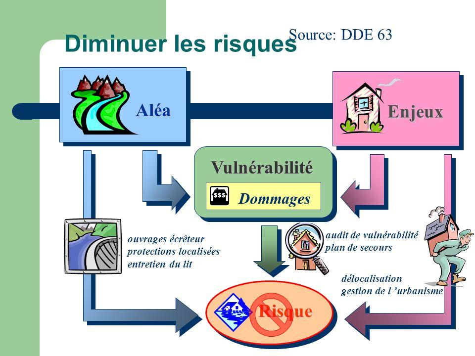 Diminuer les risques Aléa Enjeux Vulnérabilité Risque Source: DDE 63