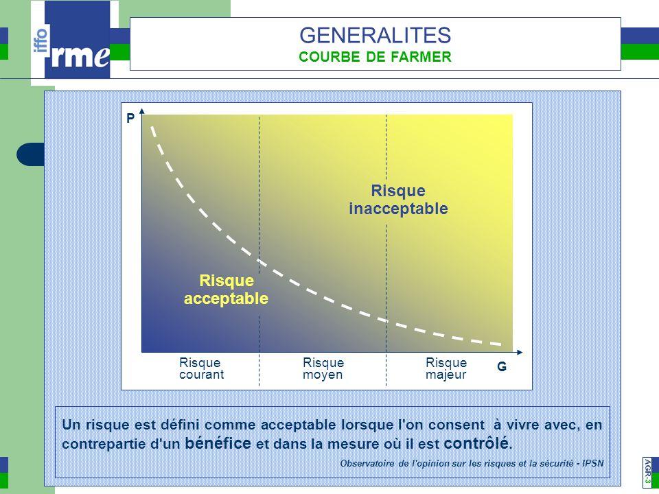 GENERALITES Risque inacceptable acceptable COURBE DE FARMER