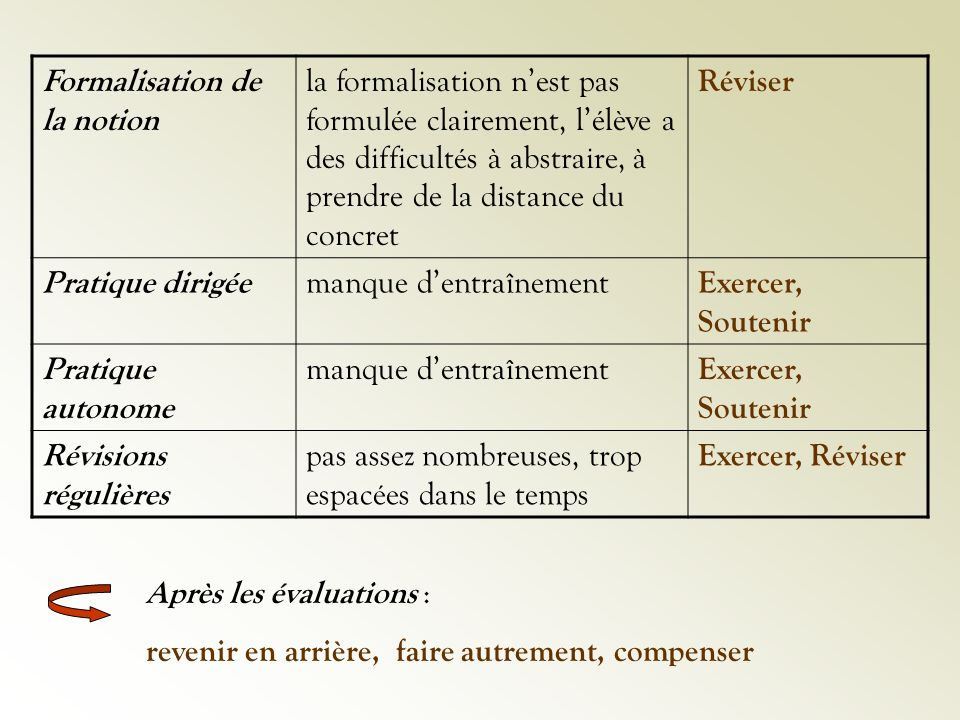 Formalisation de la notion