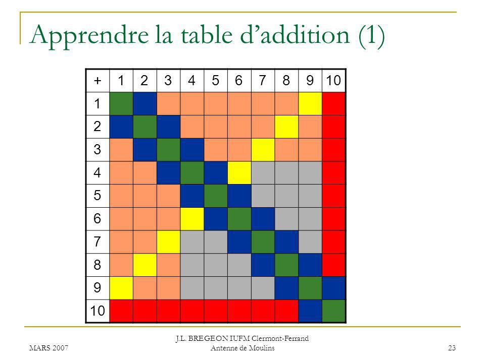 Apprendre la table d'addition (1)